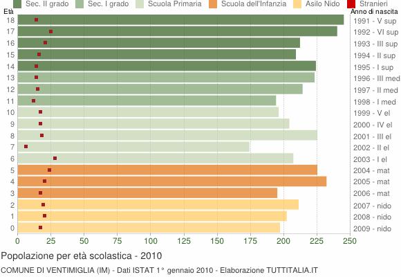 Grafico Popolazione in età scolastica - Ventimiglia 2010