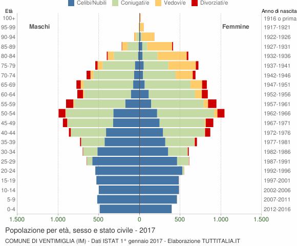 Grafico Popolazione per età, sesso e stato civile Comune di Ventimiglia (IM)
