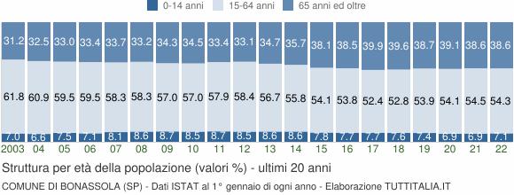 Grafico struttura della popolazione Comune di Bonassola (SP)