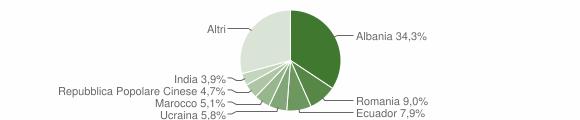 Grafico cittadinanza stranieri - Savona 2018