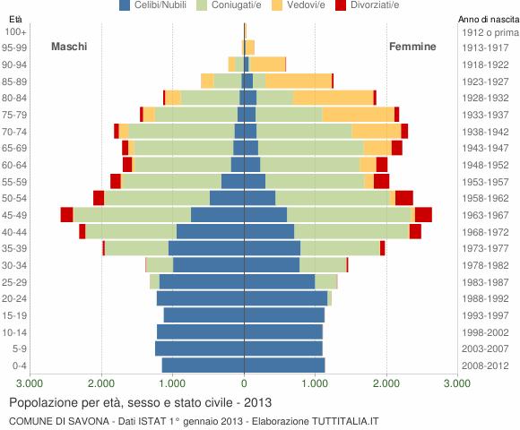 Grafico Popolazione per età, sesso e stato civile Comune di Savona