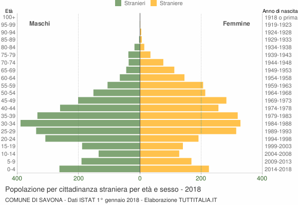 Grafico cittadini stranieri - Savona 2018
