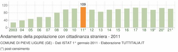 Grafico andamento popolazione stranieri Comune di Pieve Ligure (GE)