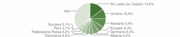 Grafico cittadinanza stranieri - Pieve Ligure 2009