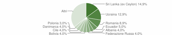 Grafico cittadinanza stranieri - Pieve Ligure 2010