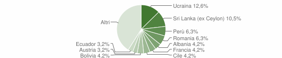 Grafico cittadinanza stranieri - Pieve Ligure 2012