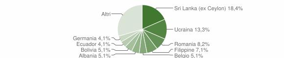 Grafico cittadinanza stranieri - Pieve Ligure 2015
