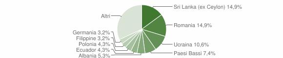 Grafico cittadinanza stranieri - Pieve Ligure 2019