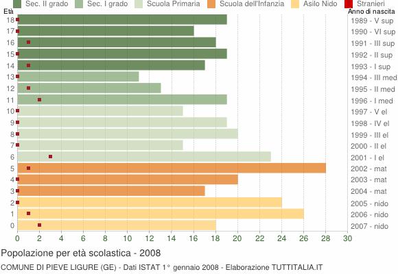 Grafico Popolazione in età scolastica - Pieve Ligure 2008