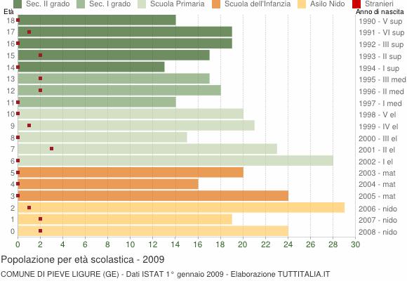 Grafico Popolazione in età scolastica - Pieve Ligure 2009