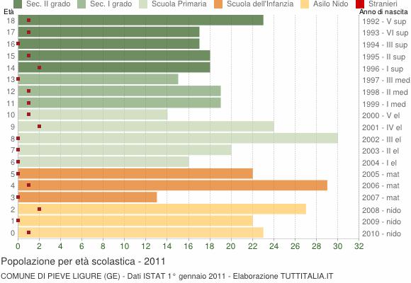 Grafico Popolazione in età scolastica - Pieve Ligure 2011