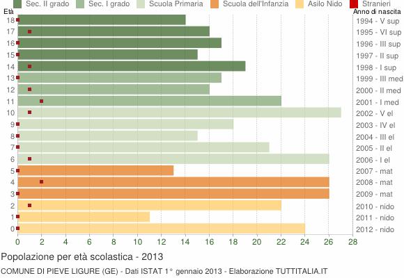 Grafico Popolazione in età scolastica - Pieve Ligure 2013