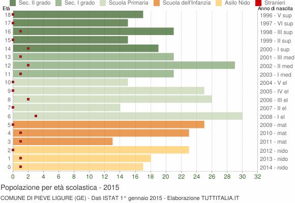 Grafico Popolazione in età scolastica - Pieve Ligure 2015