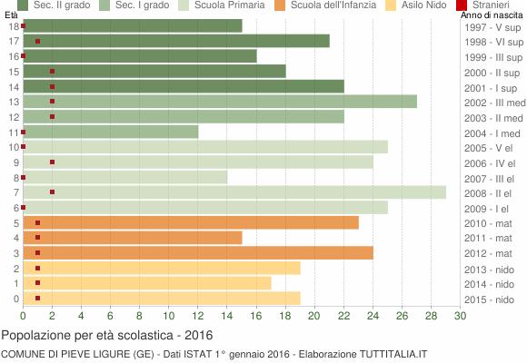 Grafico Popolazione in età scolastica - Pieve Ligure 2016