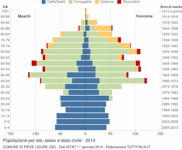 Grafico Popolazione per età, sesso e stato civile Comune di Pieve Ligure (GE)