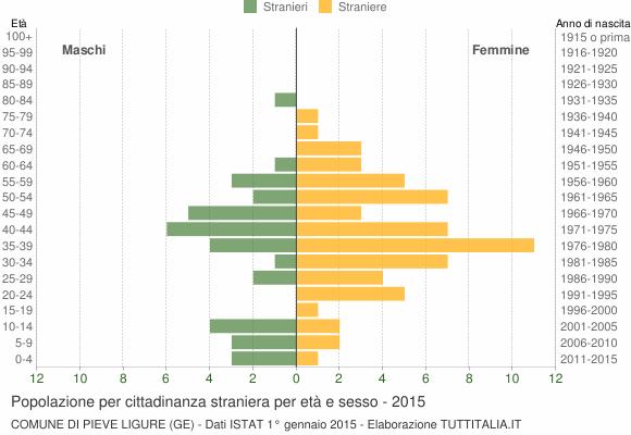 Grafico cittadini stranieri - Pieve Ligure 2015