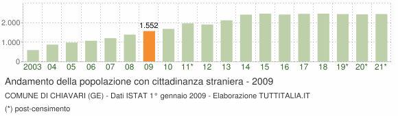 Grafico andamento popolazione stranieri Comune di Chiavari (GE)