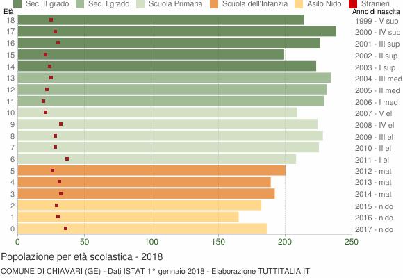 Grafico Popolazione in età scolastica - Chiavari 2018