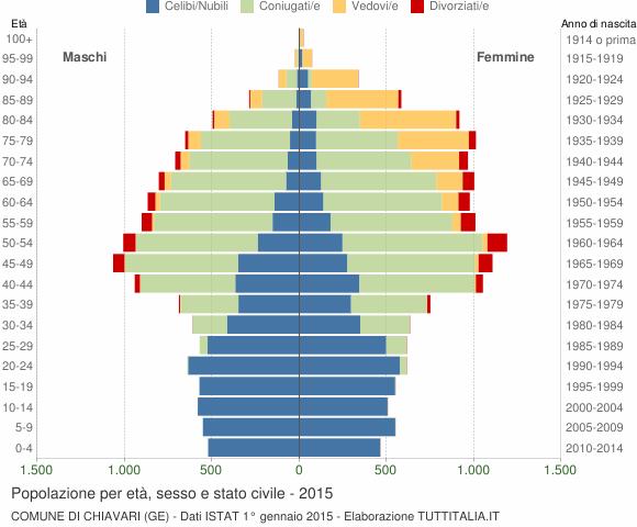 Grafico Popolazione per età, sesso e stato civile Comune di Chiavari (GE)