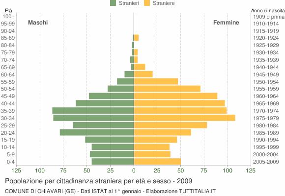 Grafico cittadini stranieri - Chiavari 2009