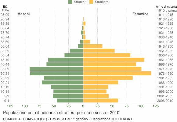Grafico cittadini stranieri - Chiavari 2010