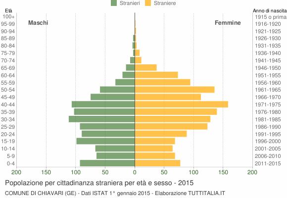 Grafico cittadini stranieri - Chiavari 2015
