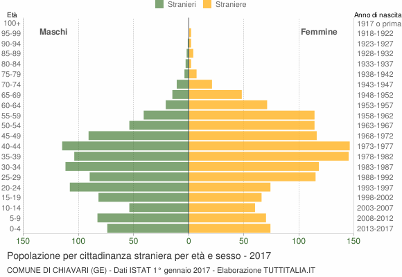 Grafico cittadini stranieri - Chiavari 2017