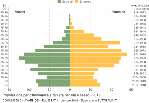 Grafico cittadini stranieri - Chiavari 2019