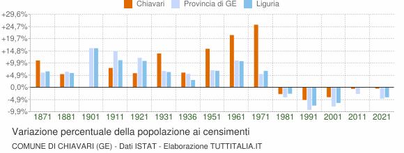 Grafico variazione percentuale della popolazione Comune di Chiavari (GE)