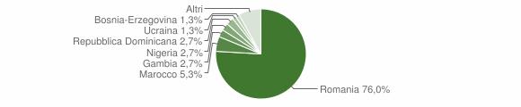 Grafico cittadinanza stranieri - Rovegno 2019