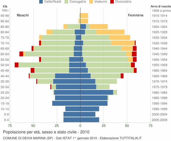 Grafico Popolazione per età, sesso e stato civile Comune di Deiva Marina (SP)