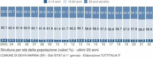 Grafico struttura della popolazione Comune di Deiva Marina (SP)