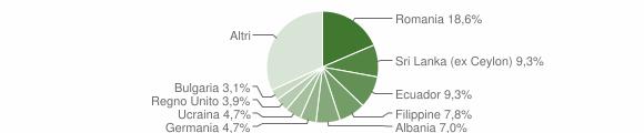 Grafico cittadinanza stranieri - Zoagli 2016