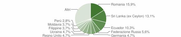 Grafico cittadinanza stranieri - Zoagli 2019