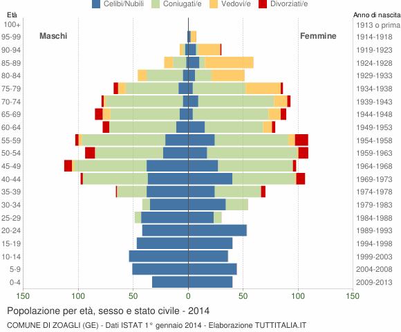 Grafico Popolazione per età, sesso e stato civile Comune di Zoagli (GE)