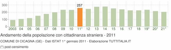 Grafico andamento popolazione stranieri Comune di Cicagna (GE)