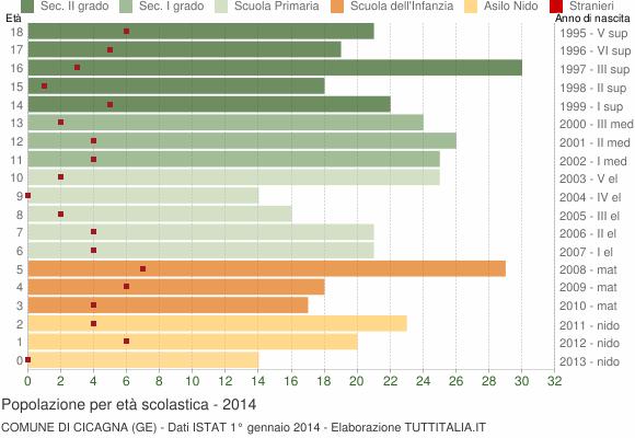 Grafico Popolazione in età scolastica - Cicagna 2014