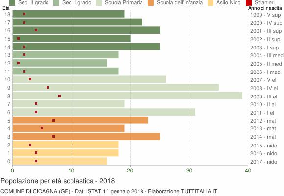 Grafico Popolazione in età scolastica - Cicagna 2018