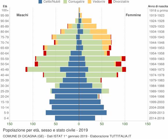 Grafico Popolazione per età, sesso e stato civile Comune di Cicagna (GE)