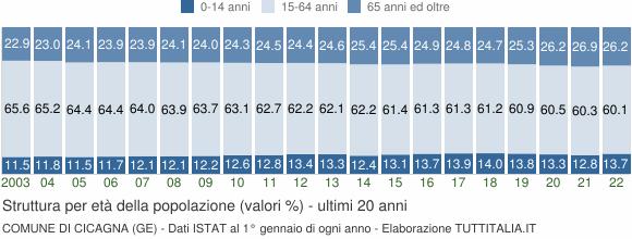 Grafico struttura della popolazione Comune di Cicagna (GE)