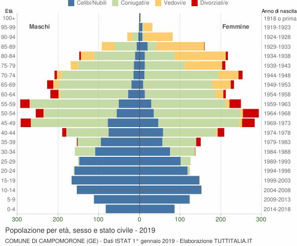 Grafico Popolazione per età, sesso e stato civile Comune di Campomorone (GE)