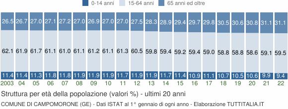 Grafico struttura della popolazione Comune di Campomorone (GE)