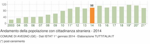 Grafico andamento popolazione stranieri Comune di Avegno (GE)