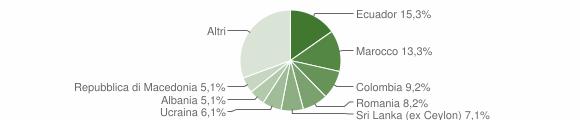 Grafico cittadinanza stranieri - Avegno 2014