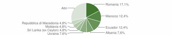 Grafico cittadinanza stranieri - Avegno 2018