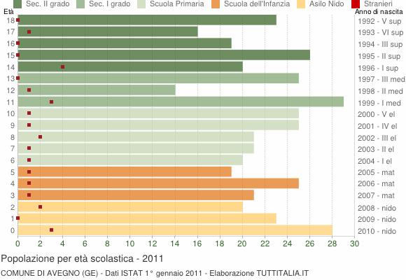 Grafico Popolazione in età scolastica - Avegno 2011