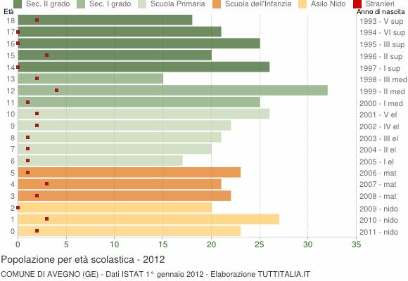 Grafico Popolazione in età scolastica - Avegno 2012