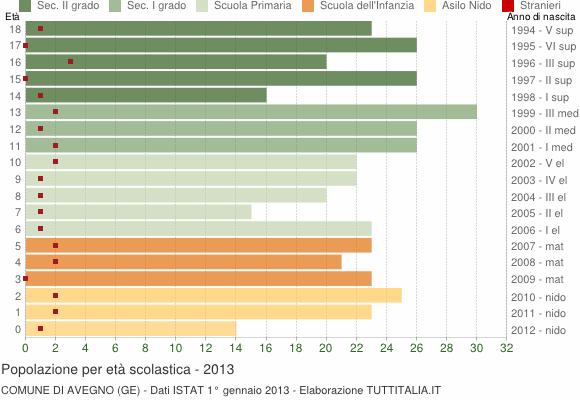 Grafico Popolazione in età scolastica - Avegno 2013