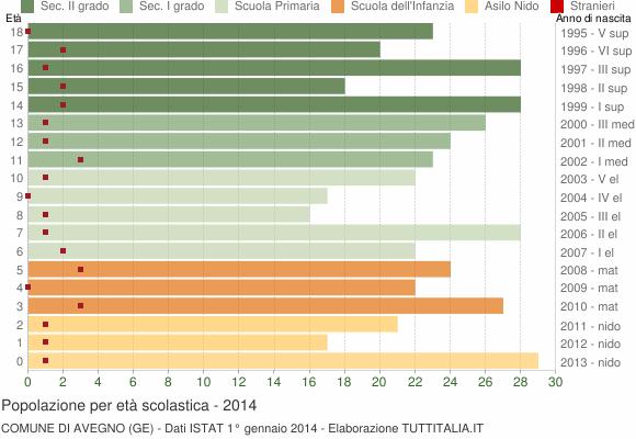 Grafico Popolazione in età scolastica - Avegno 2014