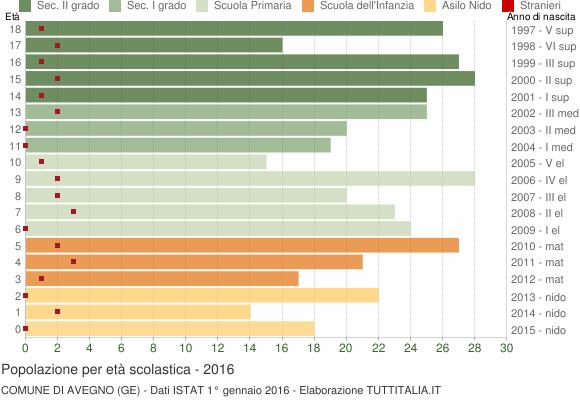 Grafico Popolazione in età scolastica - Avegno 2016